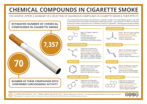 Cigarette-Smoke-Compounds