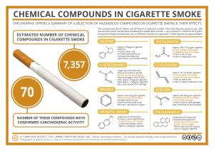 Cigarette-Smoke-Compounds