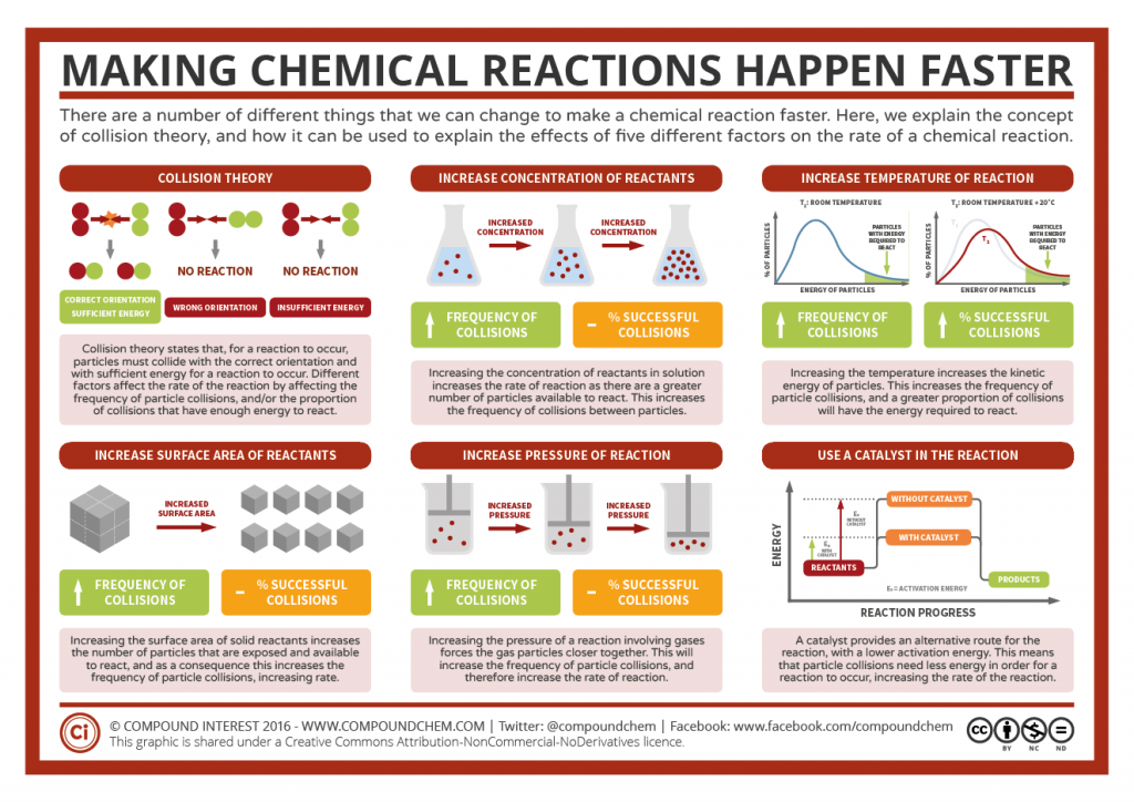 Factors-Affecting-Rate-of-Reaction