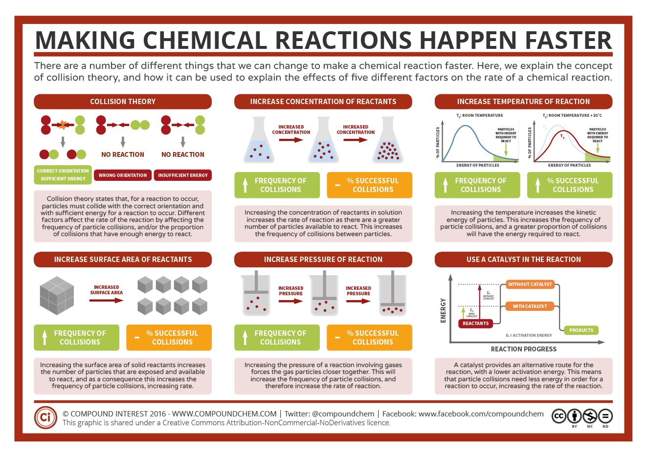 worksheet Ks3 Chemical Reactions Worksheet reactions mr cartlidges science blog factors affecting rate of reaction