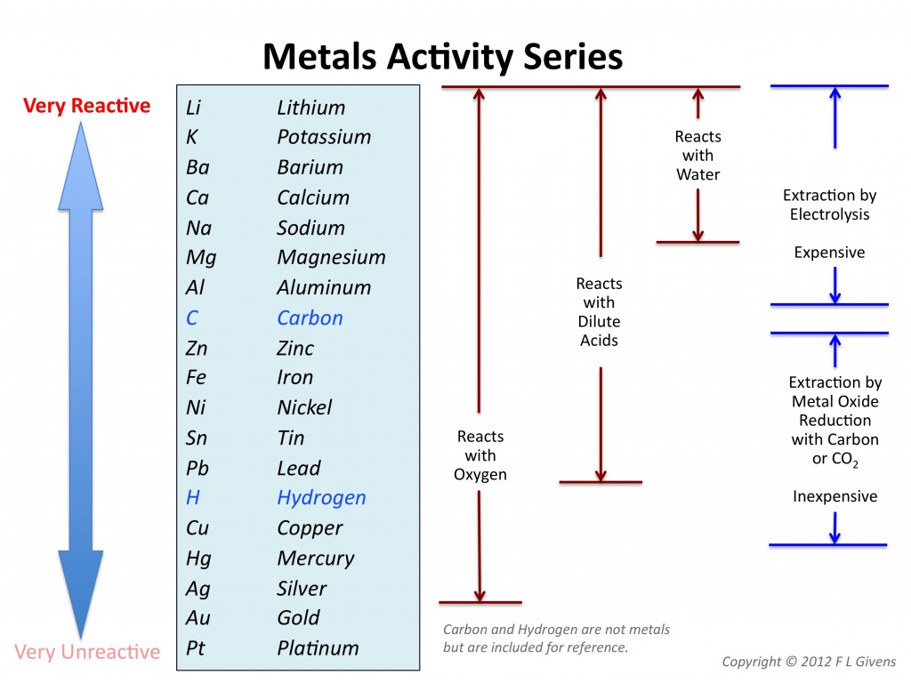 Metal-Reactivities-Series