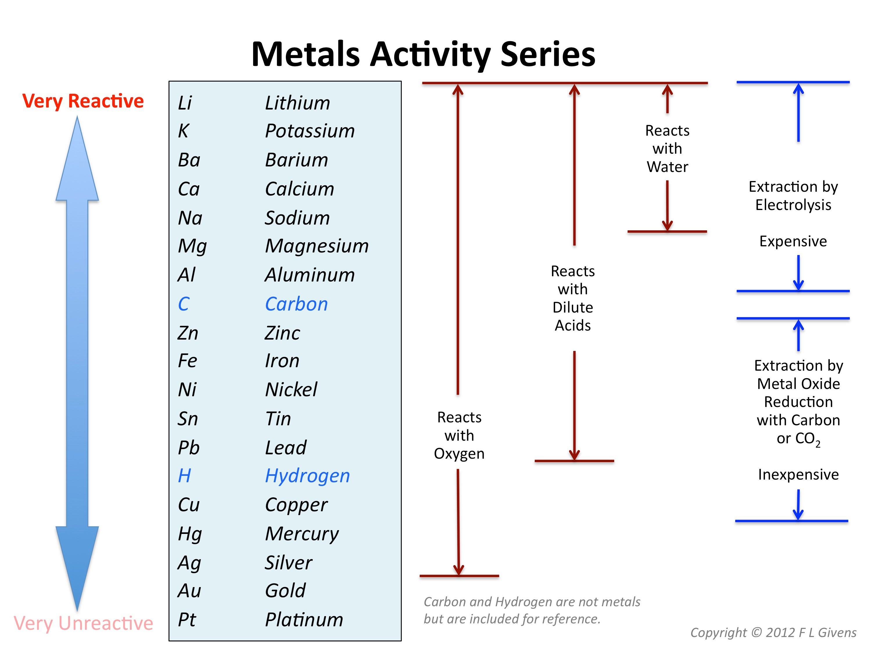 lab 1 reactivity of metals Results: questions: #1-8, page 143: 1 which metal reacted with the most solutions although both magnesium and zinc showed reactions with copper nitrate and silver nitrate, magnesium's reaction with copper nitrate was more apparent than zinc's.