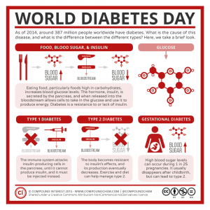 World-Diabetes-Day-–-Glucose-Insulin-Diabetes
