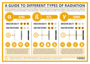 A-Guide-to-Different-Common-Types-of-Radiation-1024x724