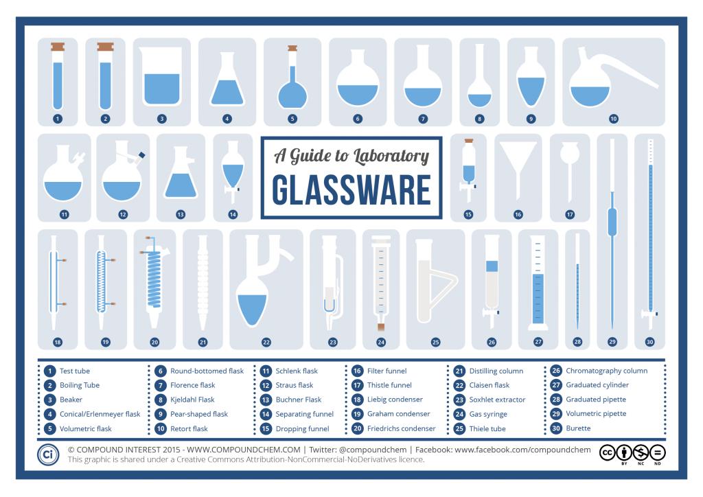 infographic-Chemistry-Laboratory-Glassware