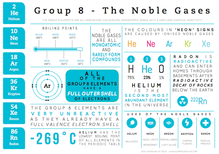 C9 the periodic table c10 metals mr cartlidges saigon science group 8 graphic urtaz Choice Image