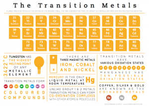 Transition-Metals