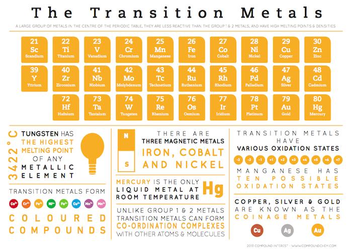C9 the periodic table mr cartlidges science blog transition metals urtaz Images
