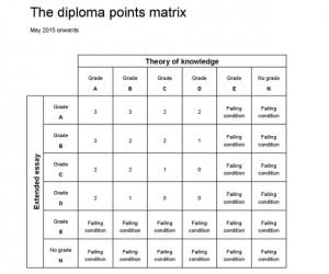 Diploma points matrix